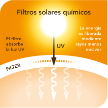 filtros-químicos